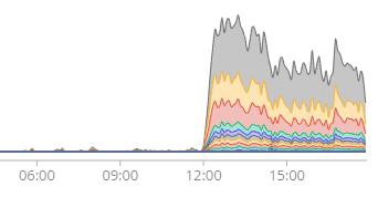 launch-graph